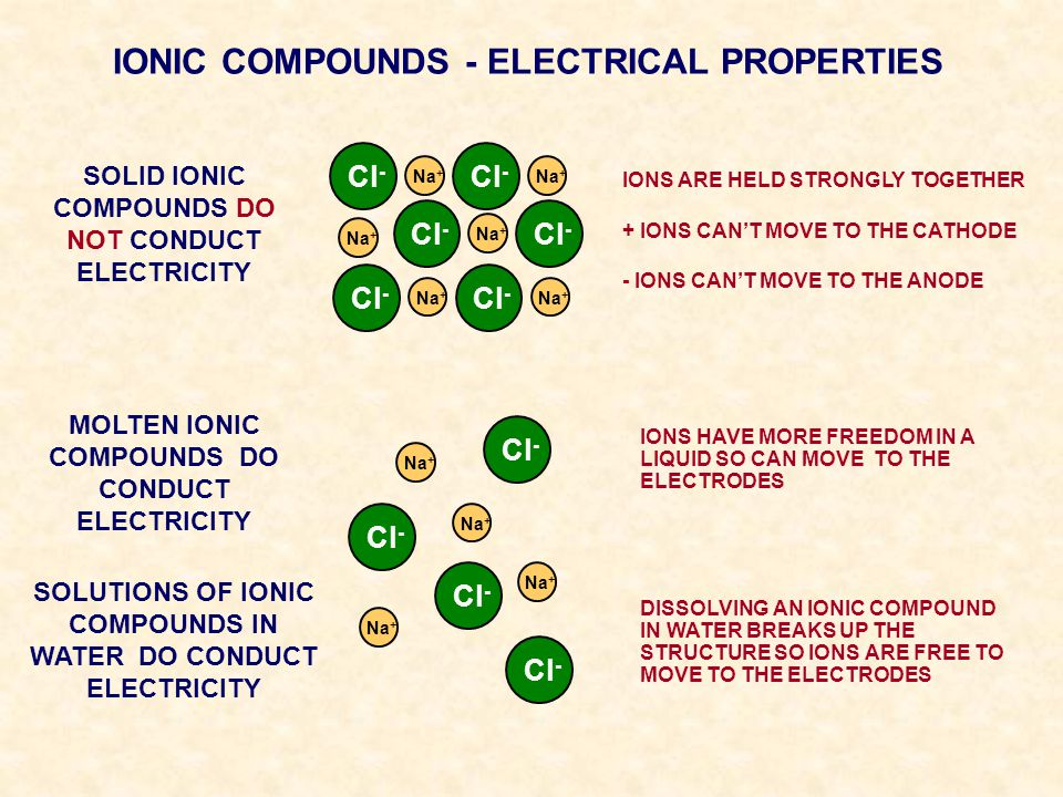 IONIC COMPOUNDS - ELECTRICAL PROPERTIES