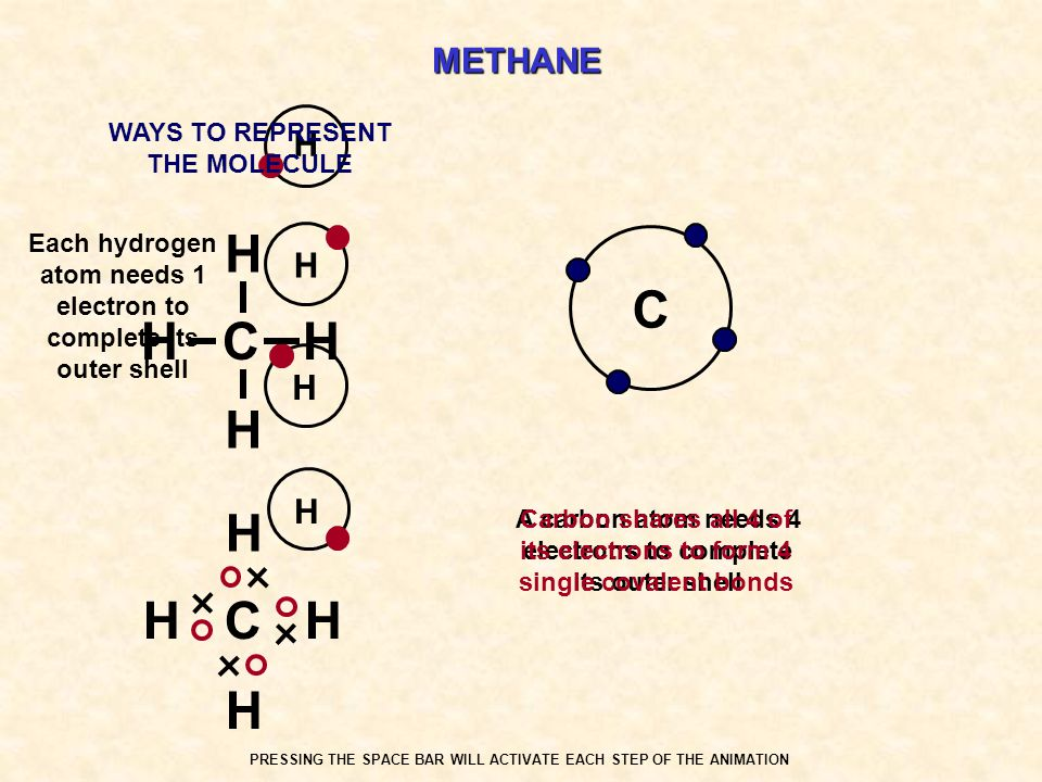 H C H C H METHANE H H H H WAYS TO REPRESENT THE MOLECULE