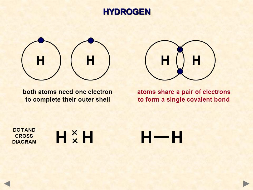 HYDROGEN H. H. H. H. both atoms need one electron to complete their outer shell. atoms share a pair of electrons to form a single covalent bond.