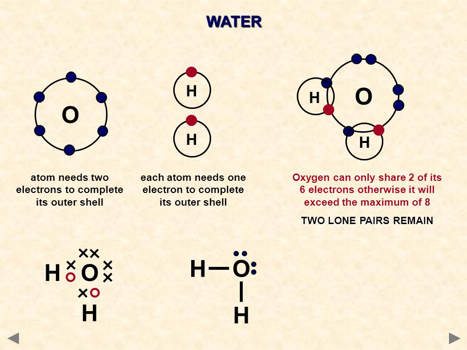 WATER H. O. H. O. H. H. atom needs two electrons to complete its outer shell. each atom needs one electron to complete its outer shell.