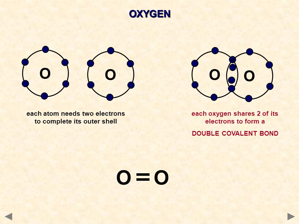 OXYGEN O. O. O. O. each atom needs two electrons to complete its outer shell. each oxygen shares 2 of its electrons to form a.
