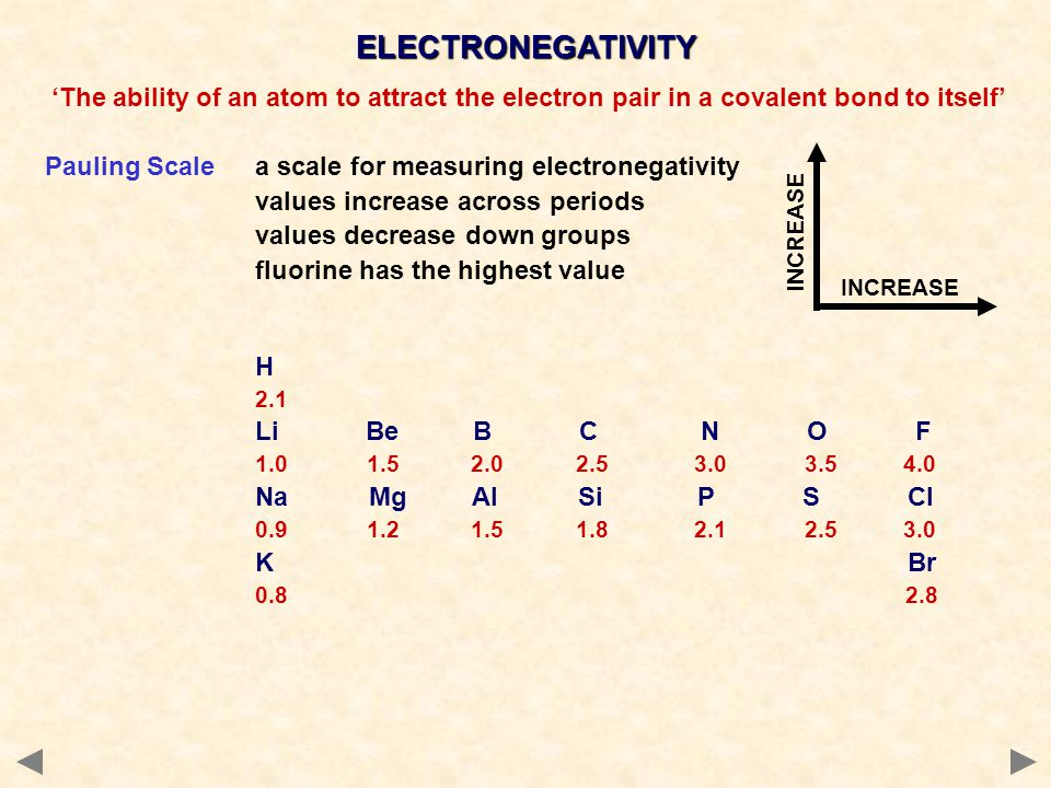 ELECTRONEGATIVITY 'The ability of an atom to attract the electron pair in a covalent bond to itself'