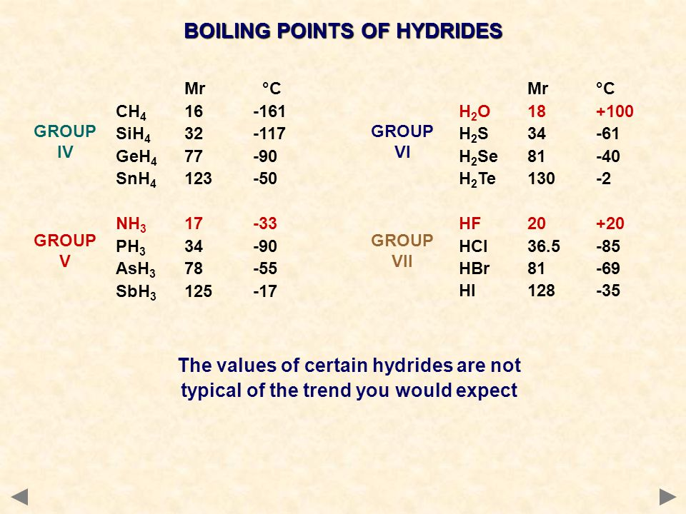 BOILING POINTS OF HYDRIDES