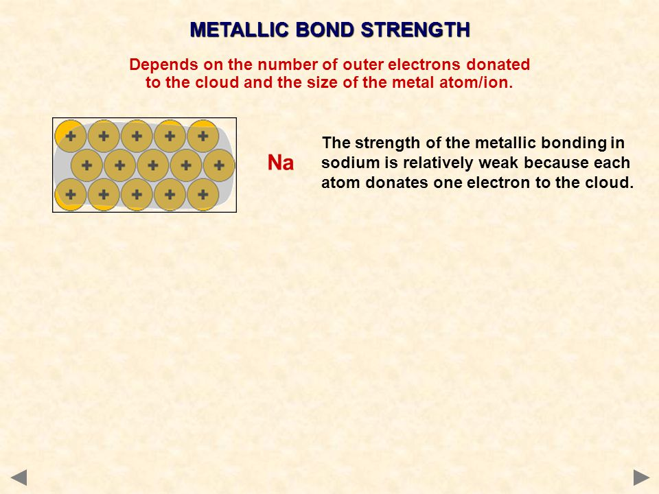 Na METALLIC BOND STRENGTH