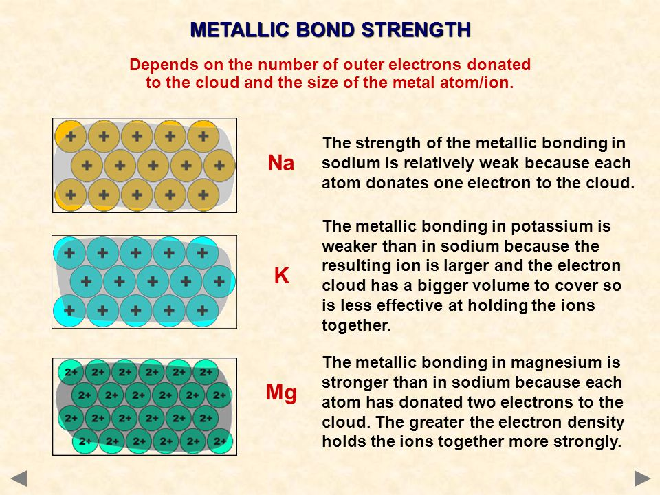Na K Mg METALLIC BOND STRENGTH