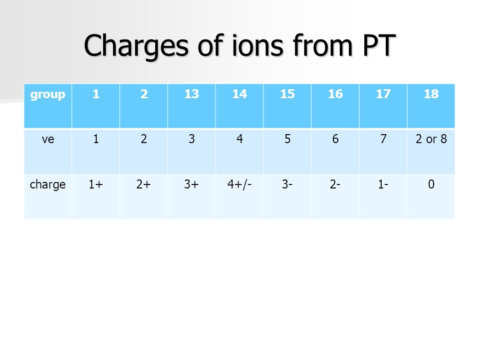 Charges of ions from PT group 1 2 13 14 15 16 17 18 ve 3 4 5 6 7