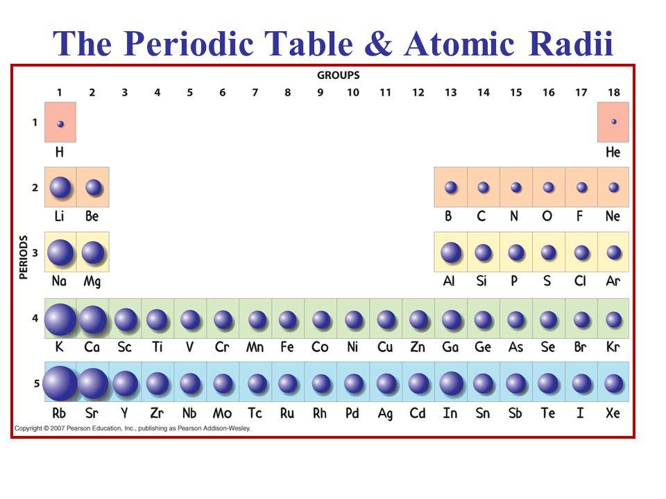 The Periodic Table & Atomic Radii