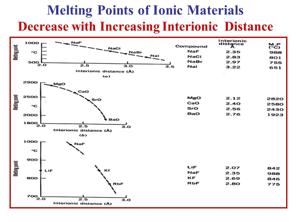 Melting Points of Ionic Materials Decrease with Increasing Interionic Distance