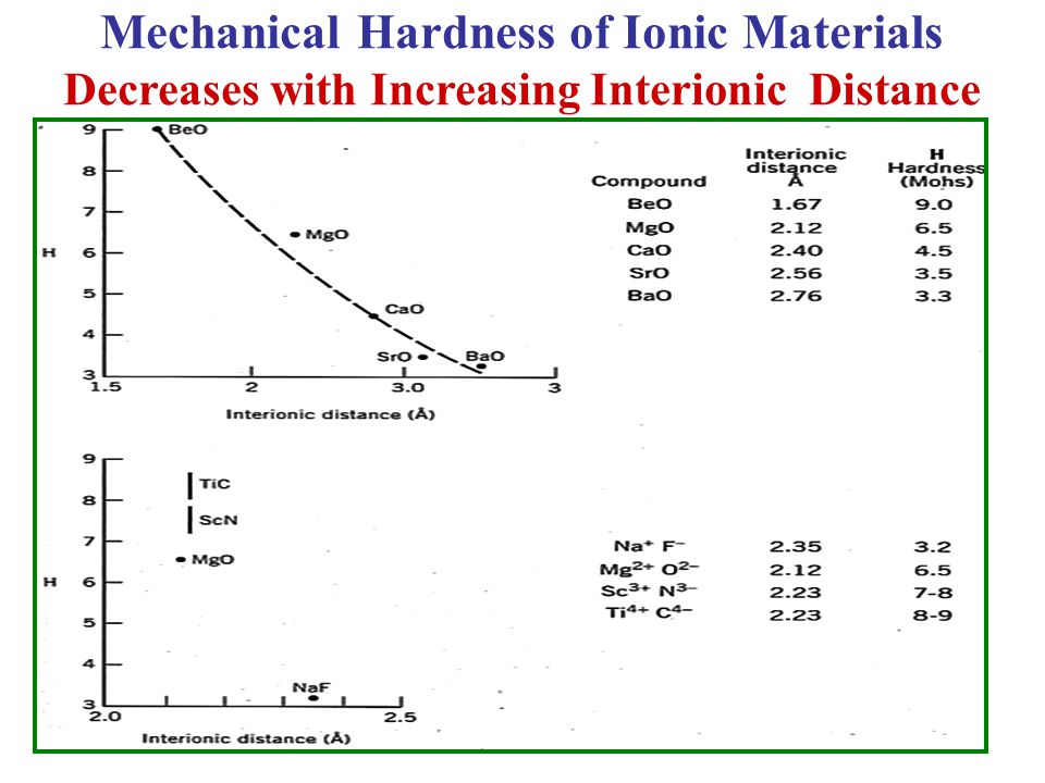 Mechanical Hardness of Ionic Materials