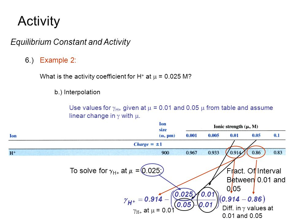 Activity Equilibrium Constant and Activity 6.) Example 2: