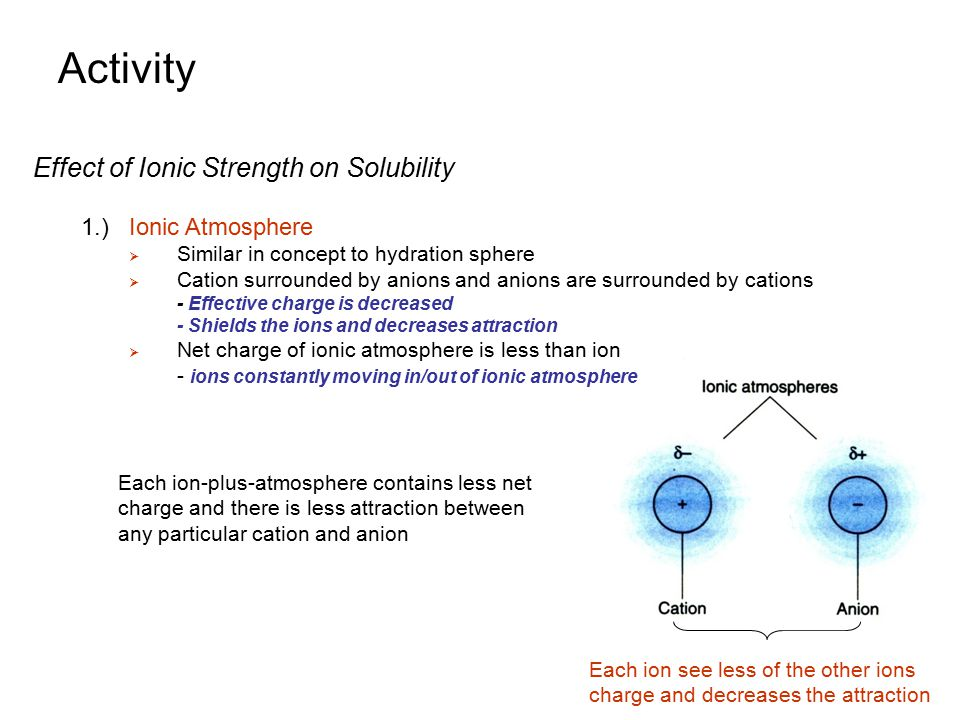 Activity Effect of Ionic Strength on Solubility 1.) Ionic Atmosphere