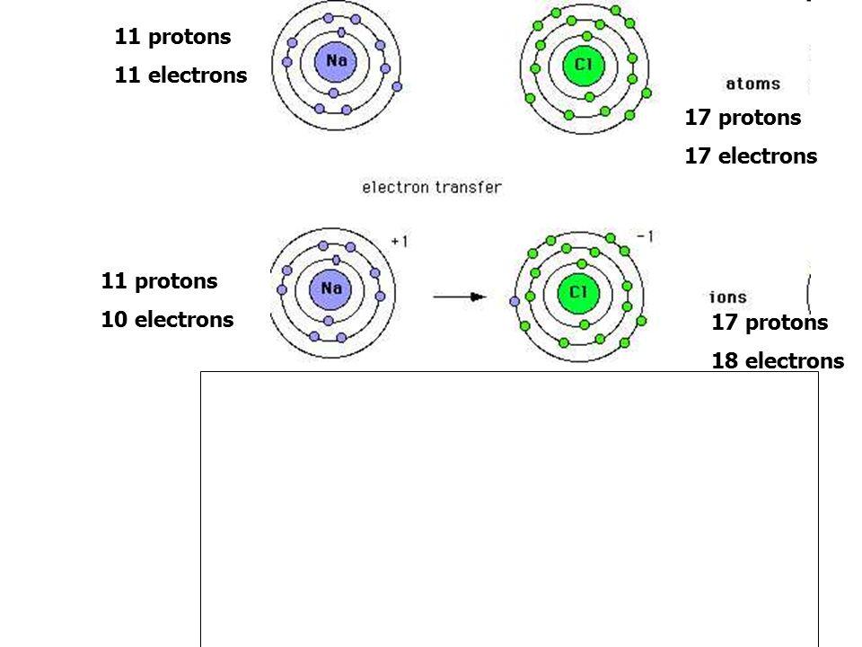11 protons 11 electrons 17 protons 17 electrons 11 protons 10 electrons 17 protons 18 electrons