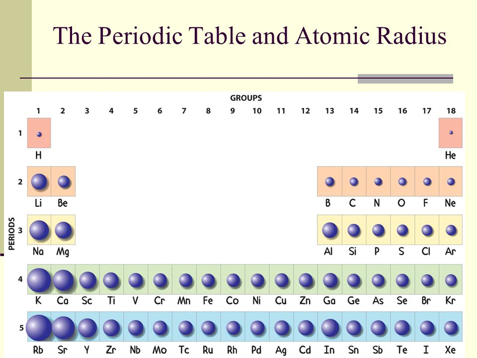 The Periodic Table and Atomic Radius