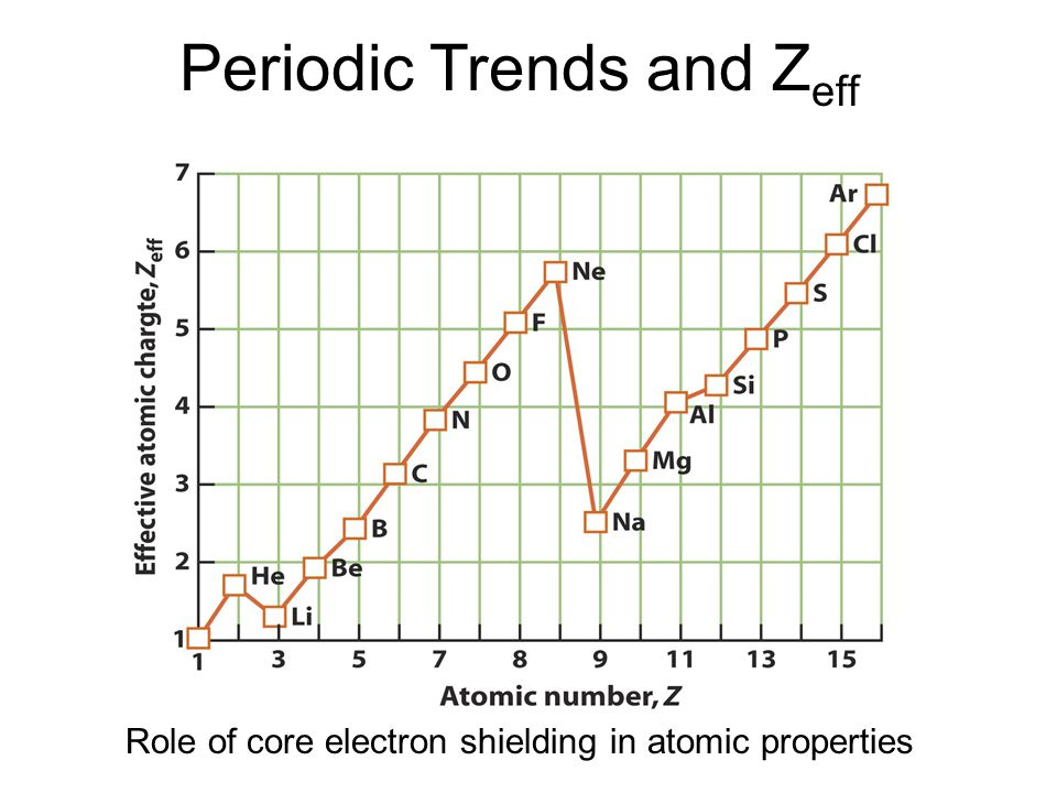 Periodic trends and zeff ppt video online download periodic trends and zeff urtaz Choice Image