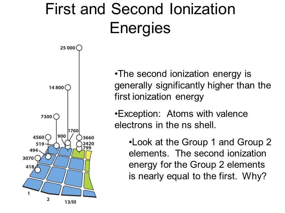 First and Second Ionization Energies