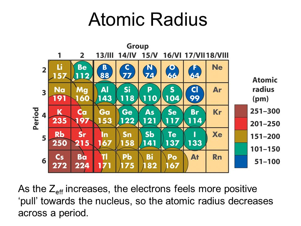 Atomic Radius As the Zeff increases, the electrons feels more positive 'pull' towards the nucleus, so the atomic radius decreases across a period.