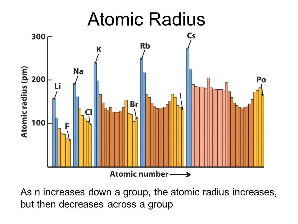 Atomic Radius As n increases down a group, the atomic radius increases, but then decreases across a group.