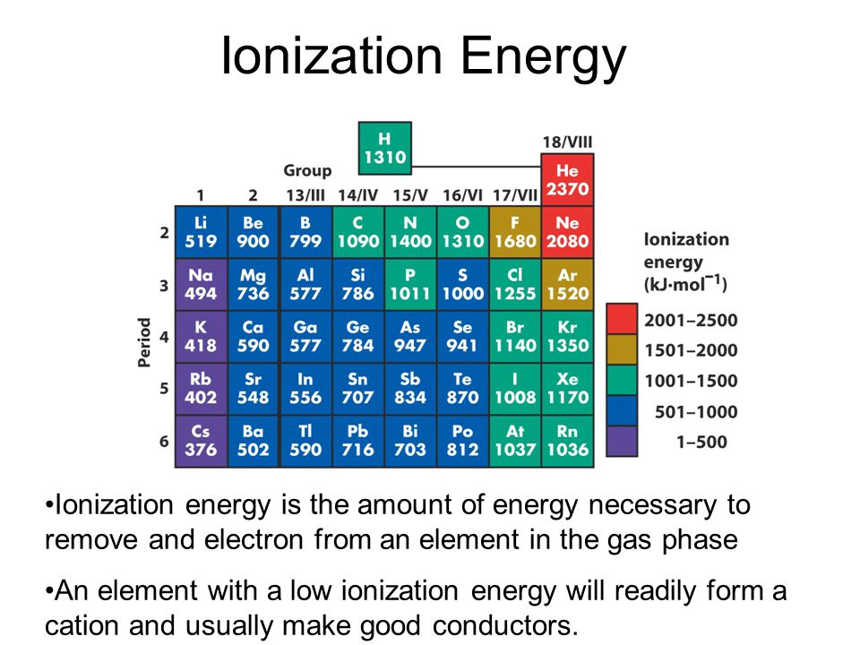 Ionization Energy Ionization energy is the amount of energy necessary to remove and electron from an element in the gas phase.