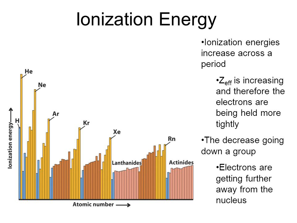 Ionization Energy Ionization energies increase across a period