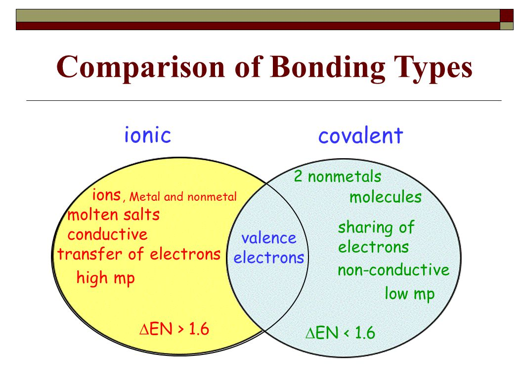 Comparison of Bonding Types