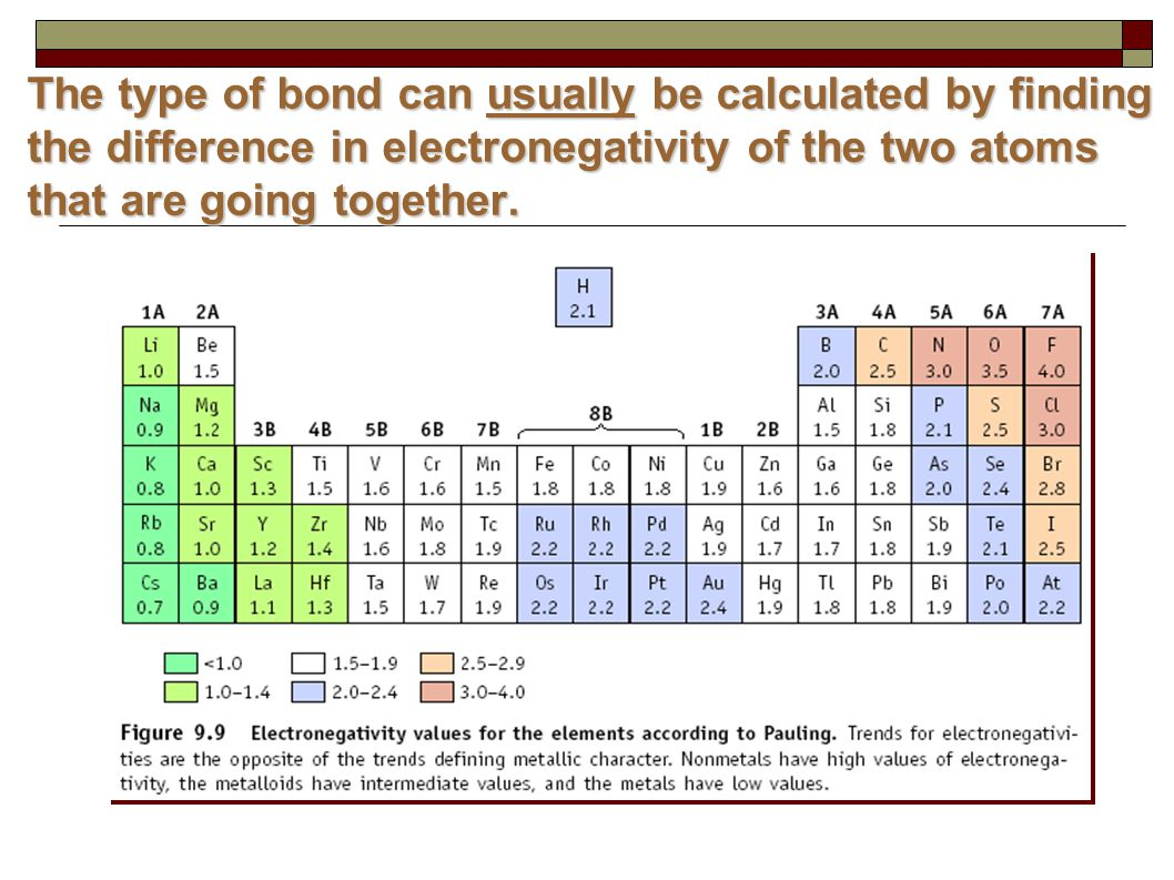 The type of bond can usually be calculated by finding the difference in electronegativity of the two atoms that are going together.
