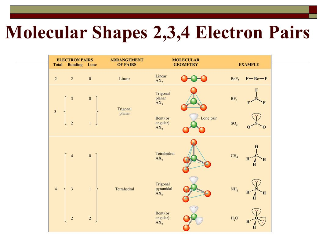 Molecular Shapes 2,3,4 Electron Pairs