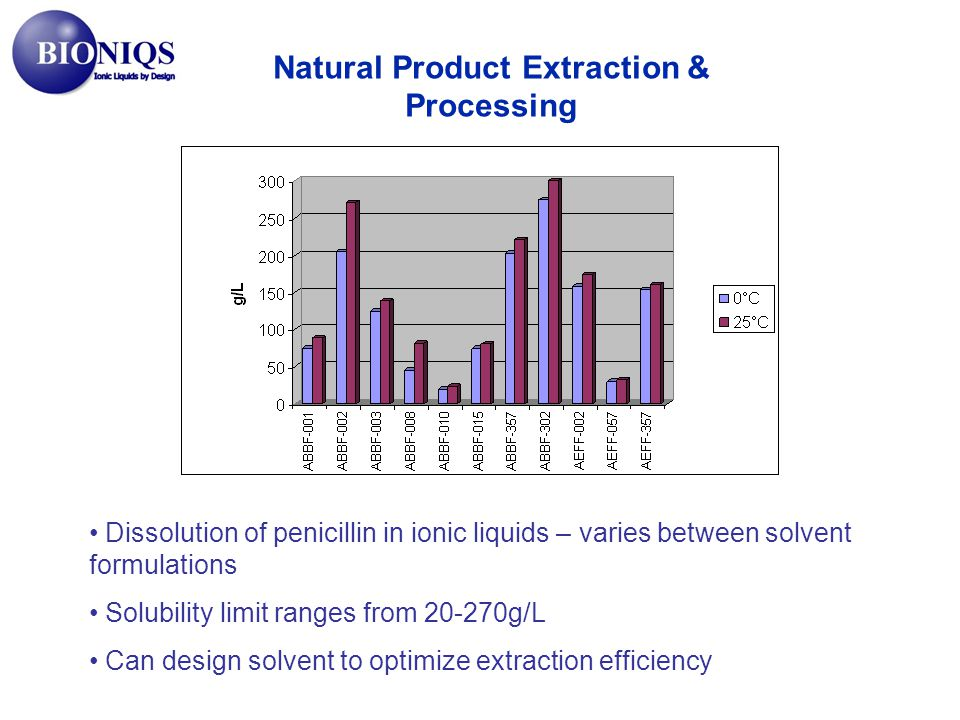 Natural Product Extraction & Processing