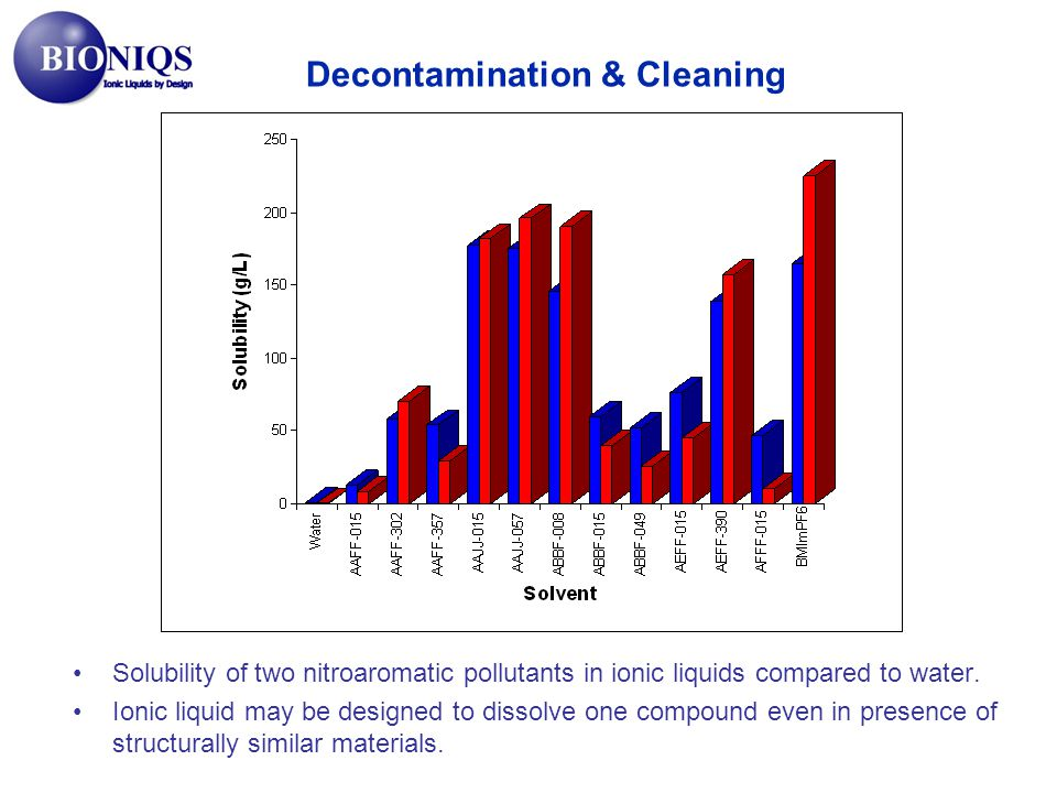 Decontamination & Cleaning
