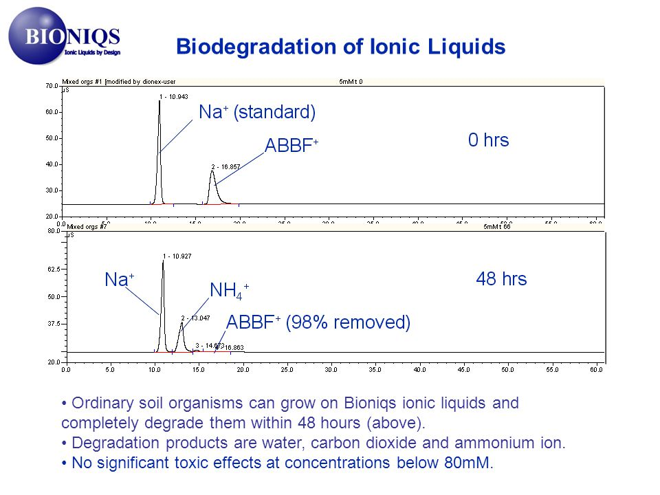 Biodegradation of Ionic Liquids
