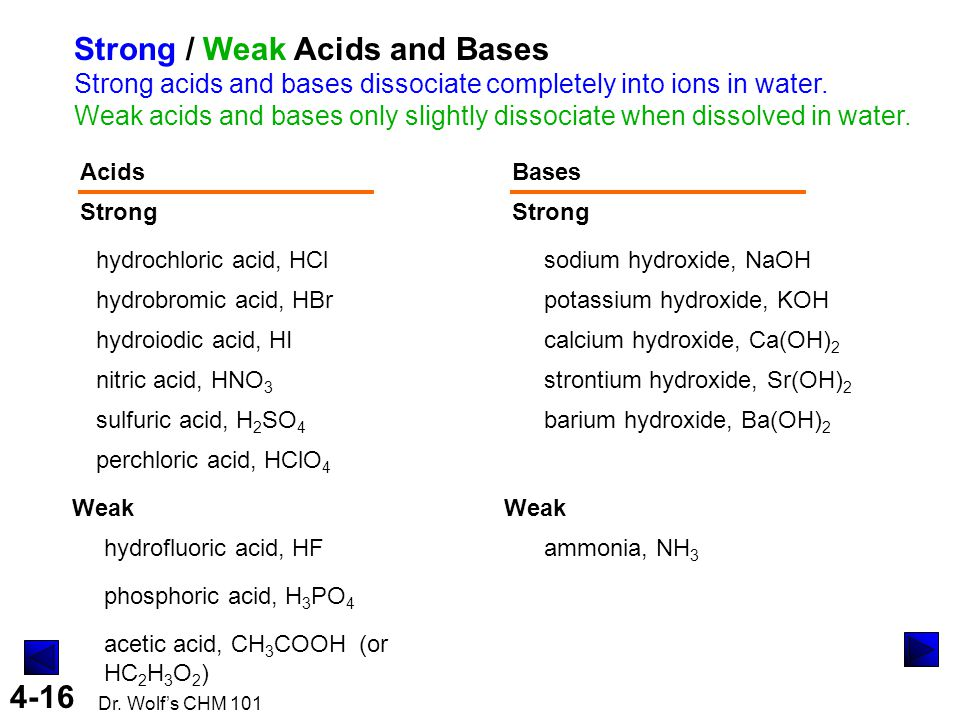 Strong / Weak Acids and Bases Strong acids and bases dissociate completely into ions in water. Weak acids and bases only slightly dissociate when dissolved in water.