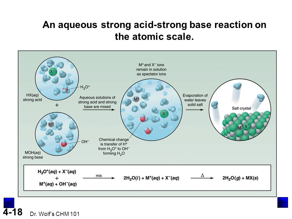 An aqueous strong acid-strong base reaction on the atomic scale.