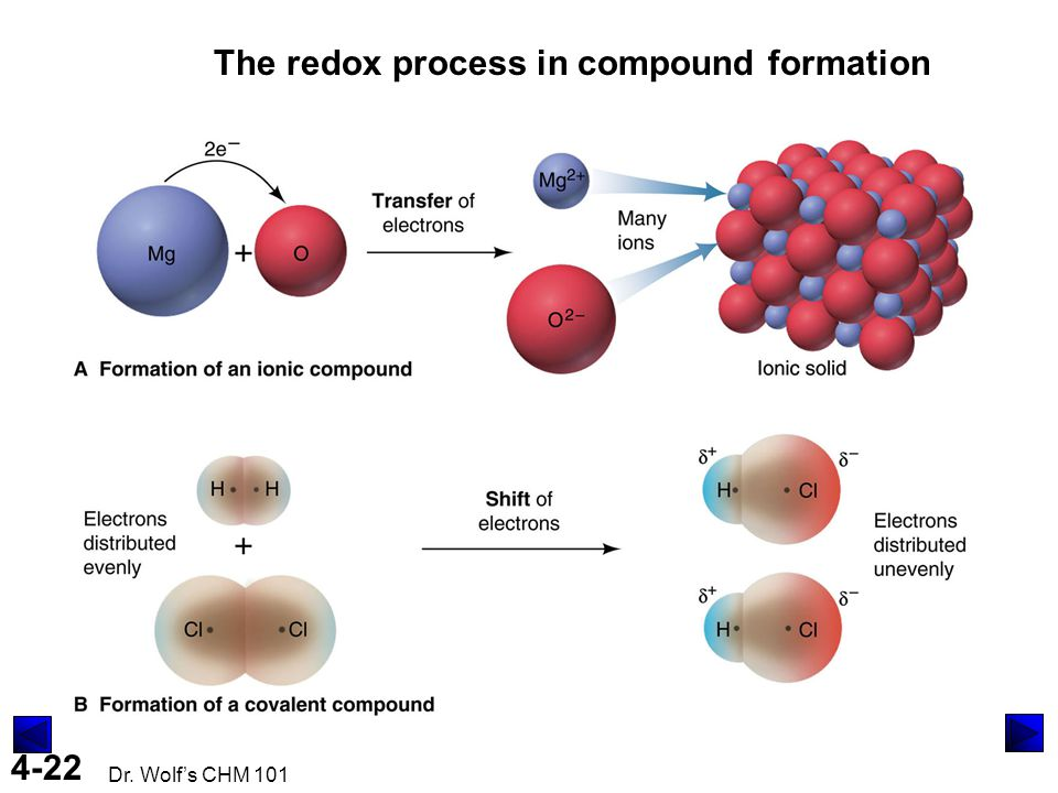 The redox process in compound formation