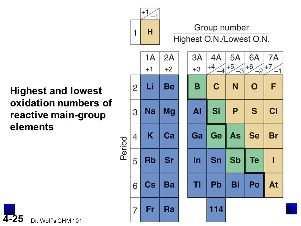 Highest and lowest oxidation numbers of reactive main-group elements