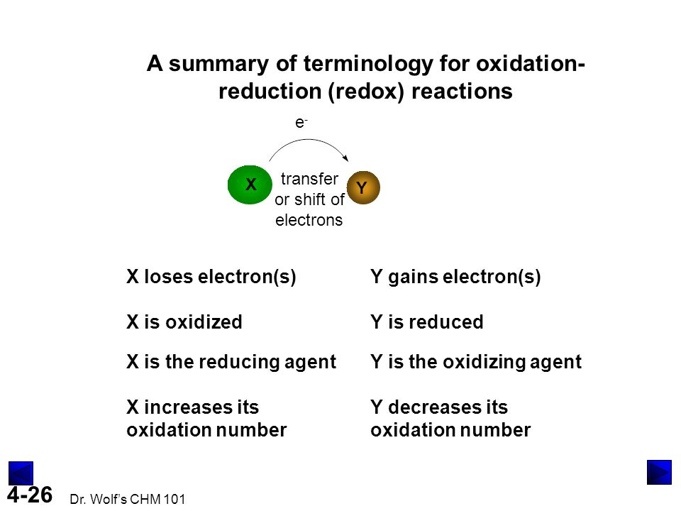 A summary of terminology for oxidation-reduction (redox) reactions
