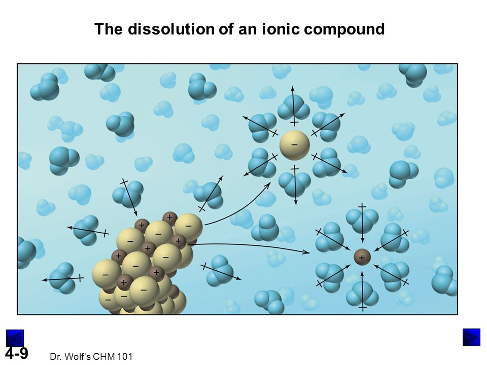 The dissolution of an ionic compound