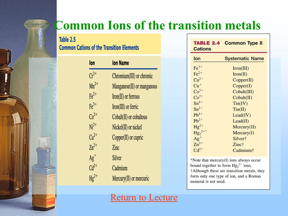 Common Ions of the transition metals