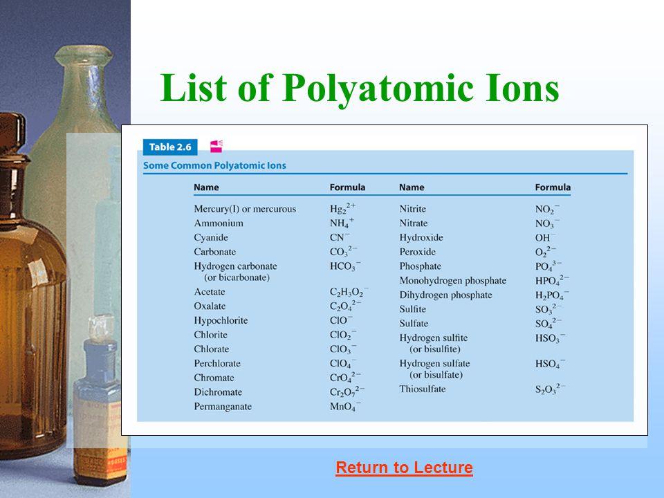 List of Polyatomic Ions