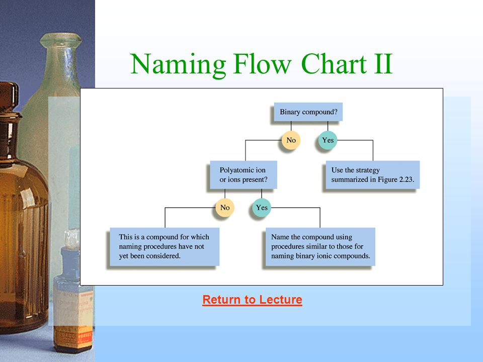 Naming Flow Chart II Return to Lecture