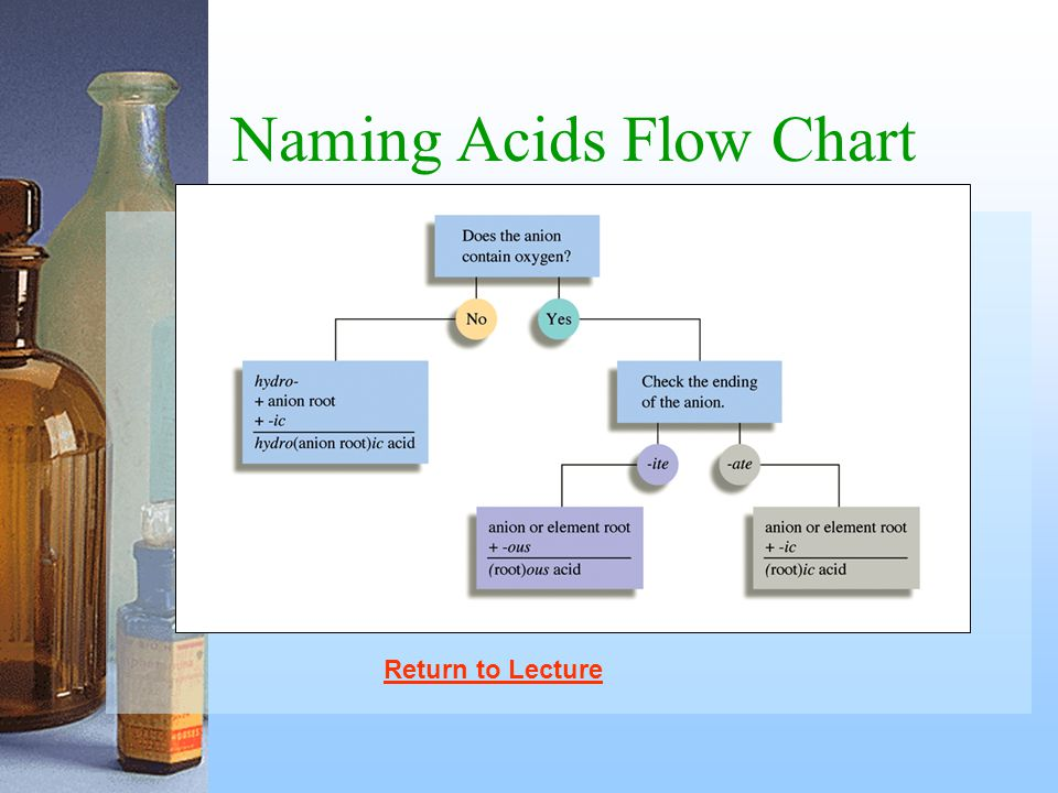 Naming Acids Flow Chart