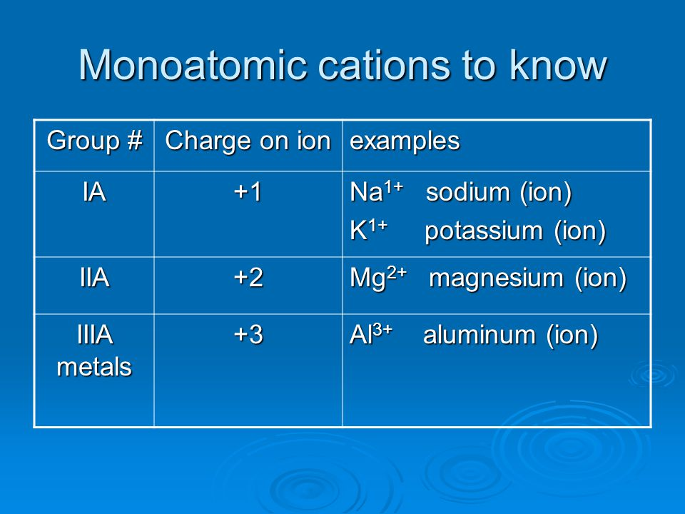 Monoatomic cations to know
