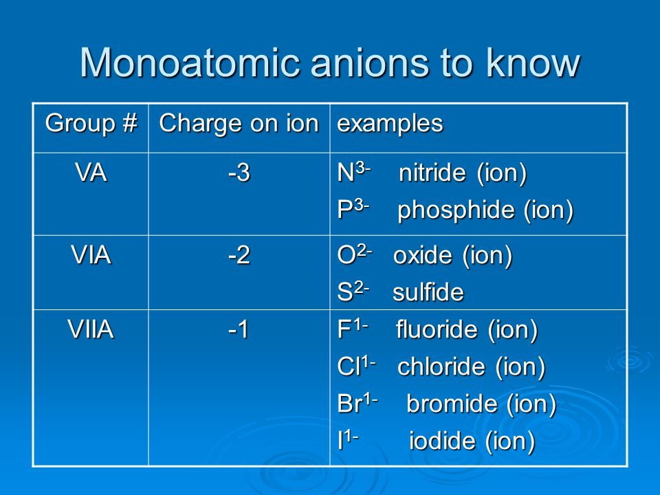 Monoatomic anions to know