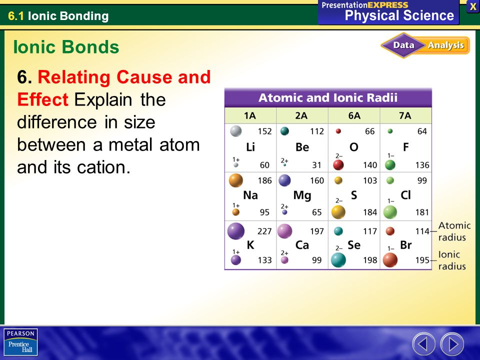 Ionic Bonds Relating Cause and Effect Explain the difference in size between a metal atom and its cation.