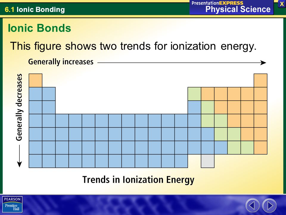 Ionic Bonds This figure shows two trends for ionization energy.