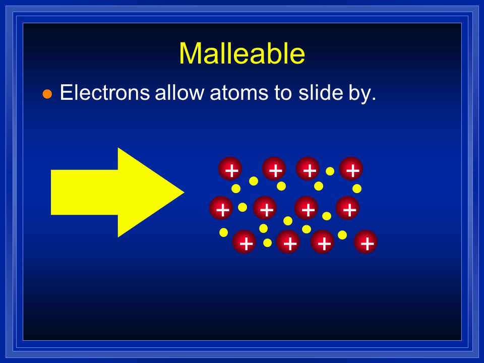 Malleable Electrons allow atoms to slide by. + + + + + + + + + + + +