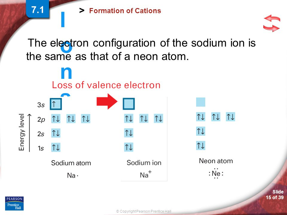 7.1 Formation of Cations.