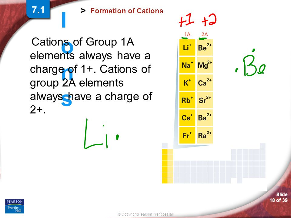 7.1 Formation of Cations. Cations of Group 1A elements always have a charge of 1+. Cations of group 2A elements always have a charge of 2+.
