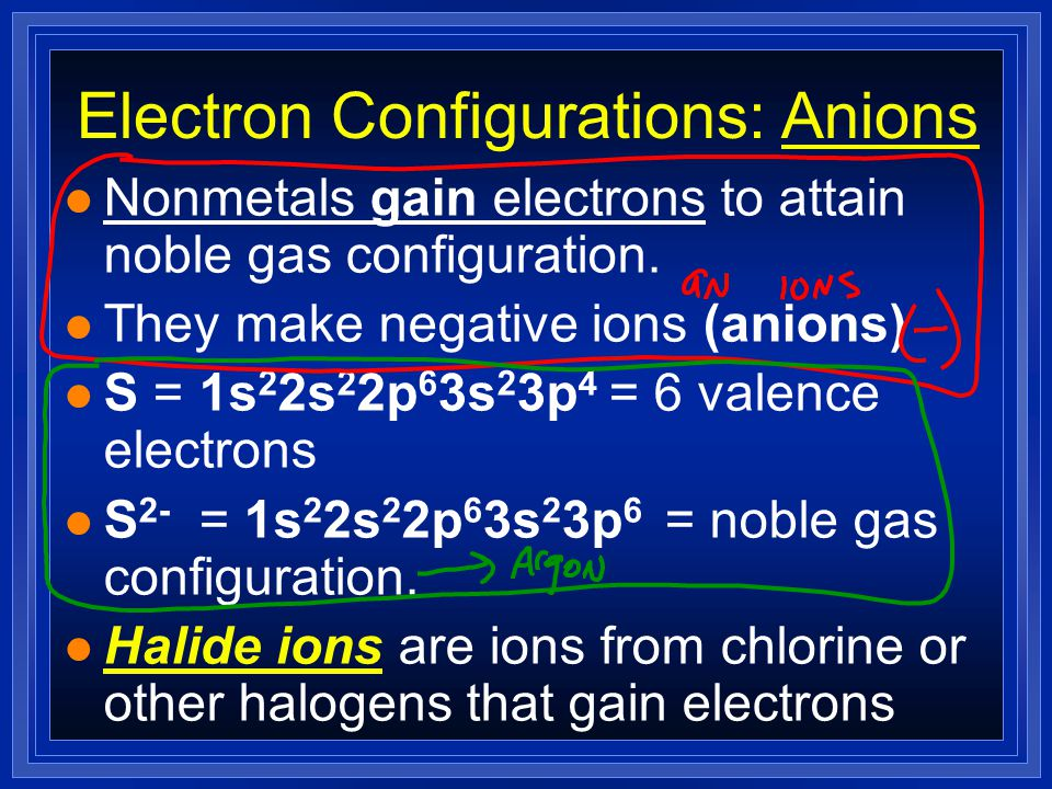Electron Configurations: Anions