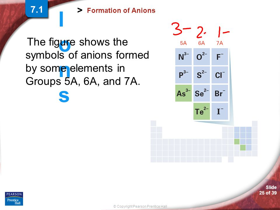7.1 Formation of Anions. The figure shows the symbols of anions formed by some elements in Groups 5A, 6A, and 7A.