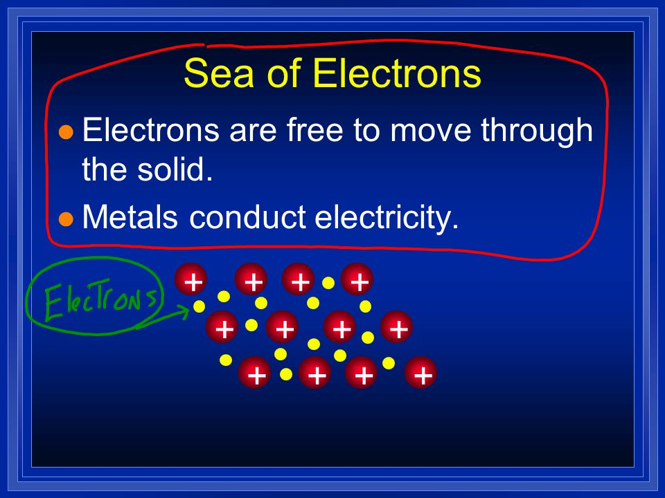 Sea of Electrons + Electrons are free to move through the solid.