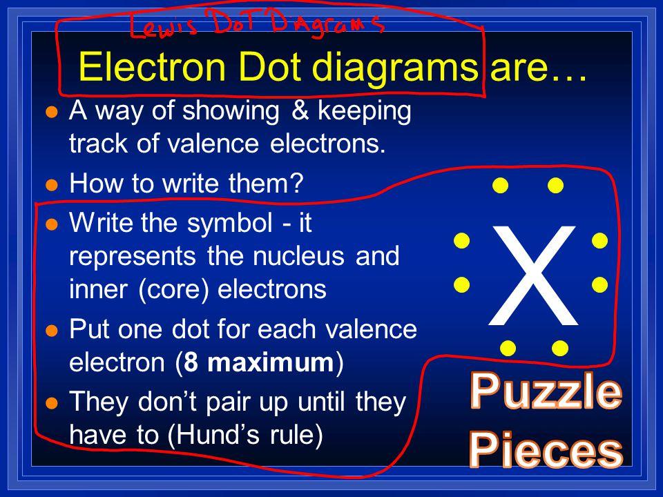 Electron Dot diagrams are…